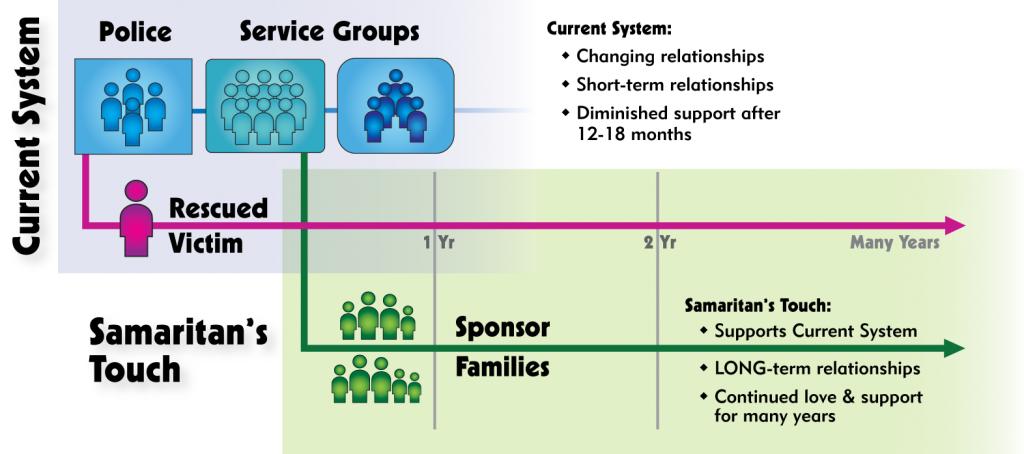 Samaritans Touch Chart